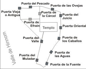 mapa puertas